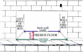 measuring your firebox rh firescreenexpert com Chimney Diagram fireplace firebox diagram